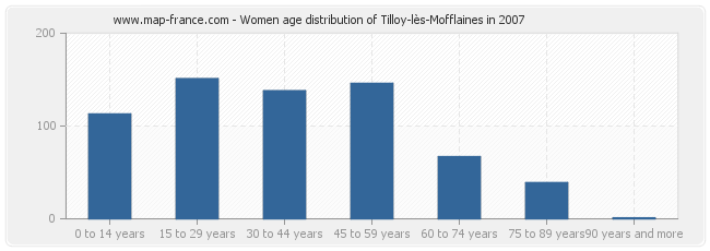 Women age distribution of Tilloy-lès-Mofflaines in 2007