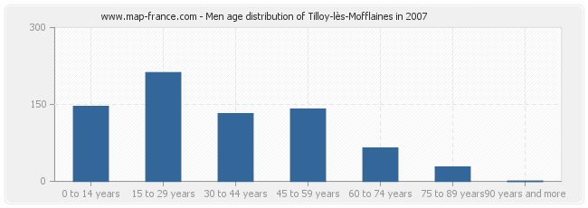 Men age distribution of Tilloy-lès-Mofflaines in 2007
