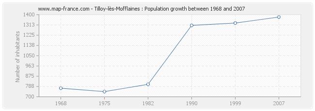 Population Tilloy-lès-Mofflaines