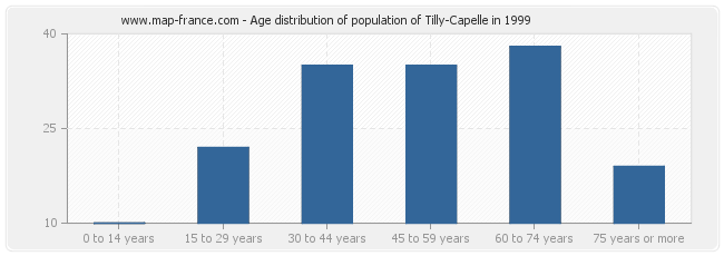 Age distribution of population of Tilly-Capelle in 1999