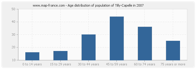 Age distribution of population of Tilly-Capelle in 2007