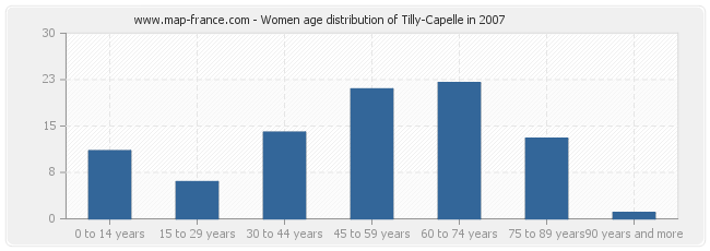 Women age distribution of Tilly-Capelle in 2007