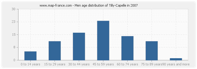 Men age distribution of Tilly-Capelle in 2007