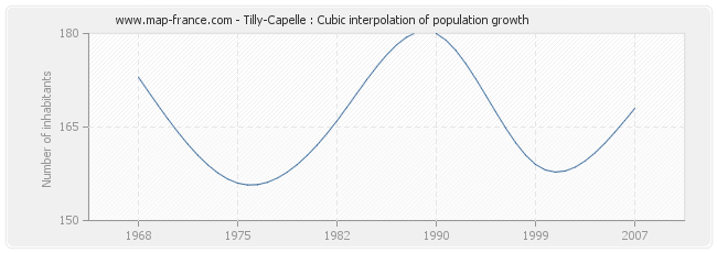 Tilly-Capelle : Cubic interpolation of population growth