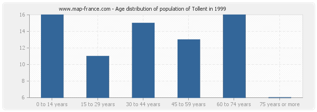 Age distribution of population of Tollent in 1999