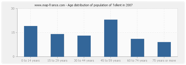 Age distribution of population of Tollent in 2007