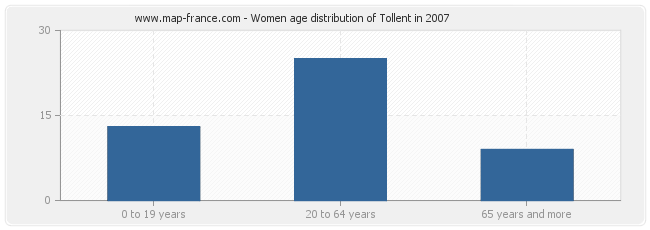 Women age distribution of Tollent in 2007