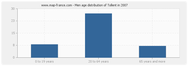 Men age distribution of Tollent in 2007