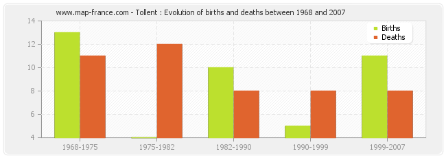 Tollent : Evolution of births and deaths between 1968 and 2007