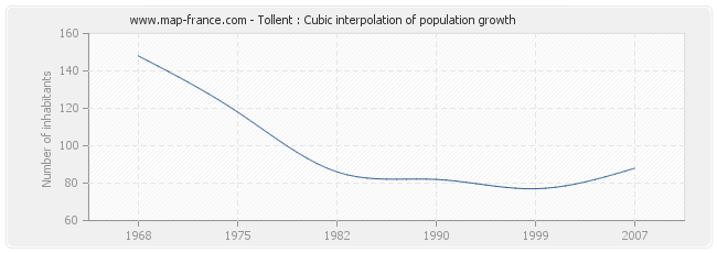 Tollent : Cubic interpolation of population growth