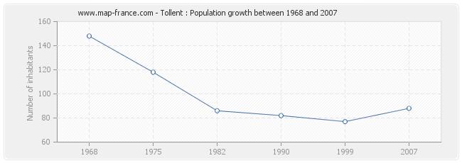 Population Tollent