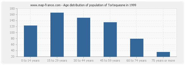 Age distribution of population of Tortequesne in 1999