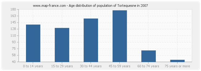 Age distribution of population of Tortequesne in 2007