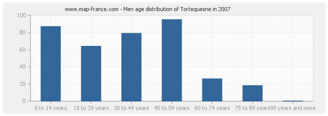 Men age distribution of Tortequesne in 2007