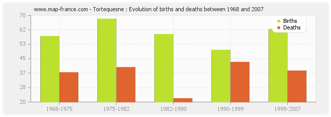 Tortequesne : Evolution of births and deaths between 1968 and 2007