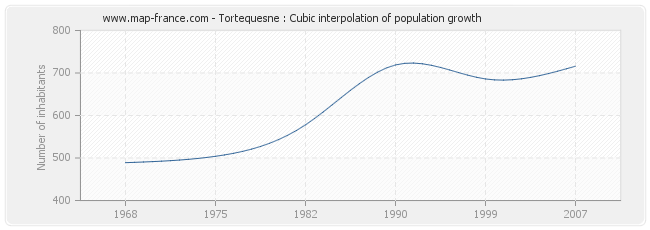Tortequesne : Cubic interpolation of population growth
