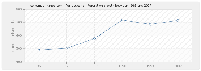 Population Tortequesne