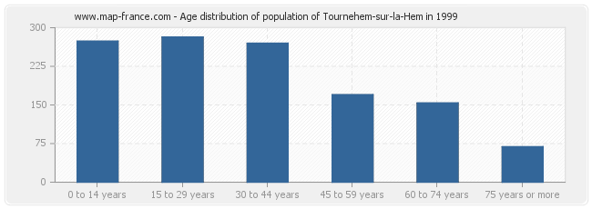 Age distribution of population of Tournehem-sur-la-Hem in 1999