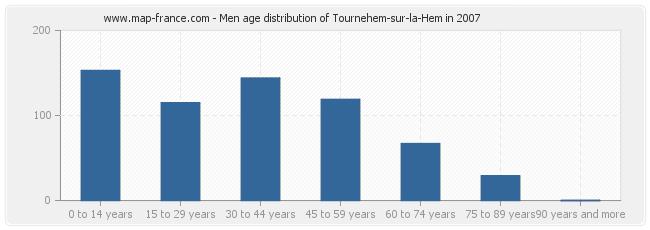 Men age distribution of Tournehem-sur-la-Hem in 2007