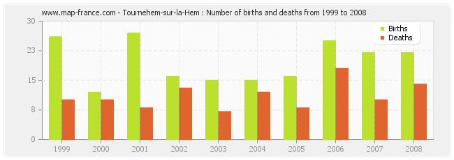 Tournehem-sur-la-Hem : Number of births and deaths from 1999 to 2008