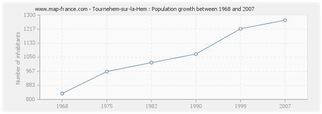Population Tournehem-sur-la-Hem