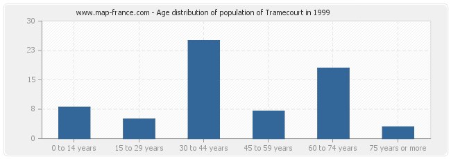 Age distribution of population of Tramecourt in 1999