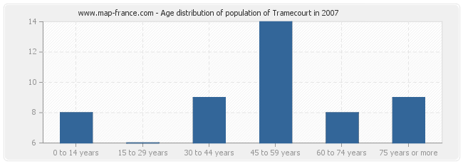 Age distribution of population of Tramecourt in 2007
