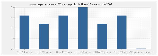 Women age distribution of Tramecourt in 2007