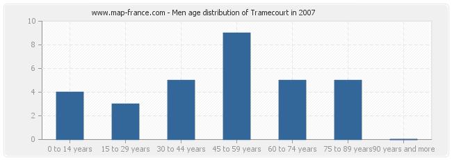 Men age distribution of Tramecourt in 2007