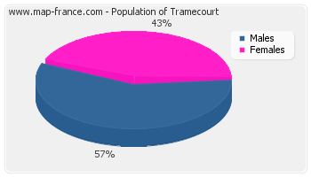 Sex distribution of population of Tramecourt in 2007