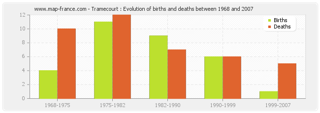 Tramecourt : Evolution of births and deaths between 1968 and 2007