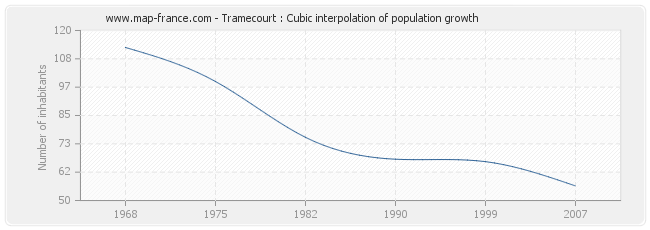 Tramecourt : Cubic interpolation of population growth