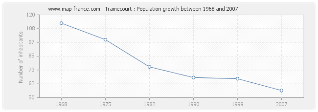 Population Tramecourt