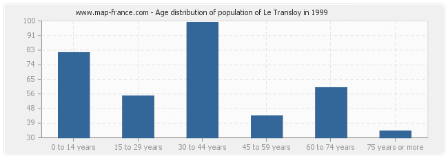 Age distribution of population of Le Transloy in 1999