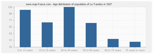 Age distribution of population of Le Transloy in 2007