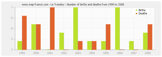 Le Transloy : Number of births and deaths from 1999 to 2008