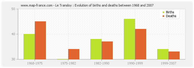 Le Transloy : Evolution of births and deaths between 1968 and 2007