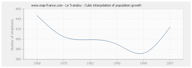 Le Transloy : Cubic interpolation of population growth