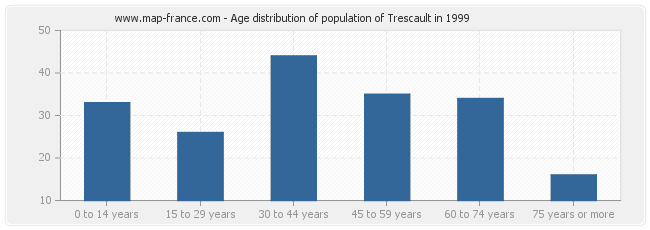 Age distribution of population of Trescault in 1999