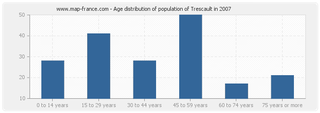 Age distribution of population of Trescault in 2007