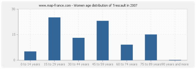 Women age distribution of Trescault in 2007