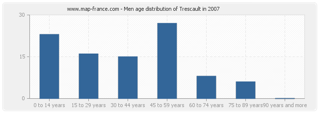 Men age distribution of Trescault in 2007