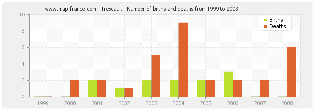Trescault : Number of births and deaths from 1999 to 2008