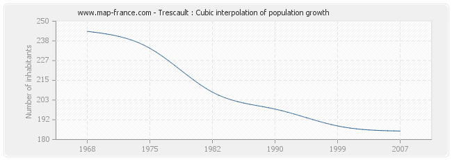Trescault : Cubic interpolation of population growth
