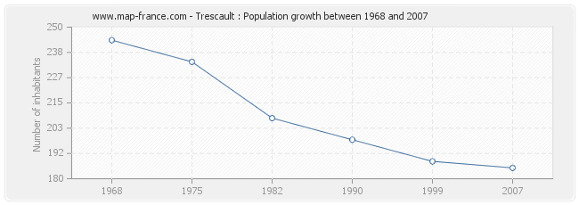 Population Trescault