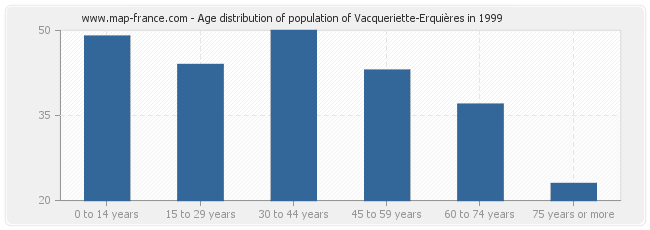 Age distribution of population of Vacqueriette-Erquières in 1999