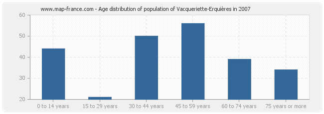 Age distribution of population of Vacqueriette-Erquières in 2007