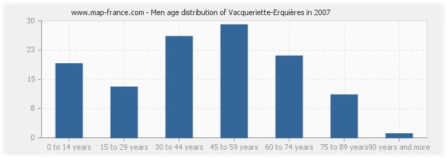 Men age distribution of Vacqueriette-Erquières in 2007