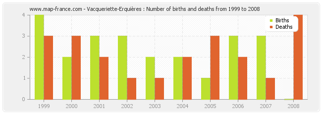 Vacqueriette-Erquières : Number of births and deaths from 1999 to 2008