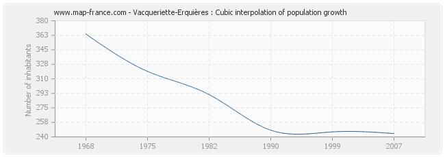Vacqueriette-Erquières : Cubic interpolation of population growth